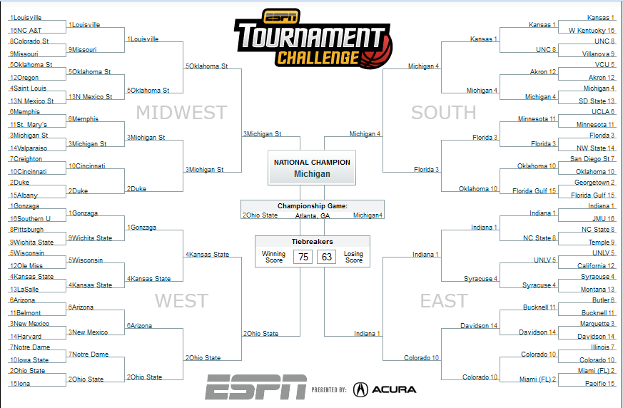 The Final Fortune: Who would win the NCAA tournament if sports were all about money?