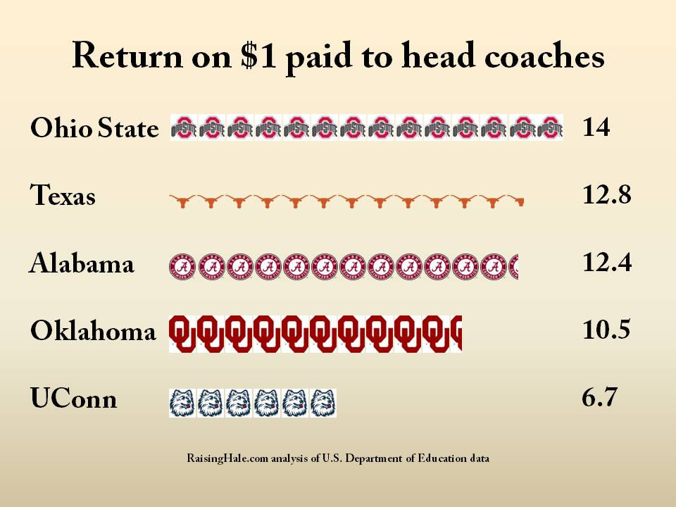 UConn ranks fifth nationally for head coach pay