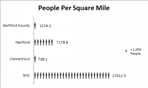 ppl per sq mile graph