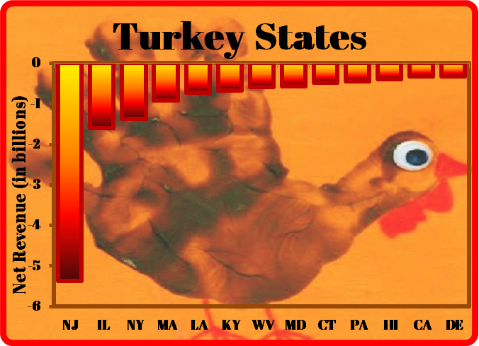 """Connecticut named a """"Turkey State"""" for budget deficit"""